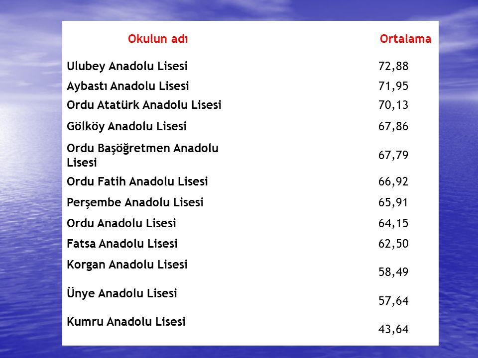 Okulun adıOrtalama Ulubey Anadolu Lisesi72,88 Aybastı Anadolu Lisesi71,95 Ordu Atatürk Anadolu Lisesi70,13 Gölköy Anadolu Lisesi67,86 Ordu Başöğretmen