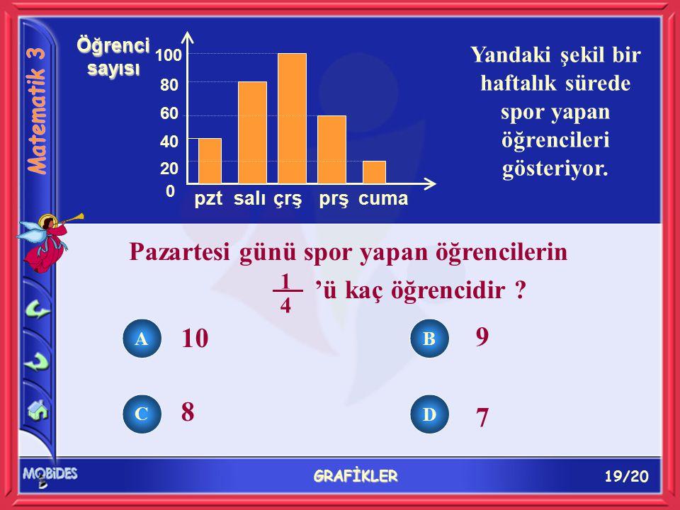 19/20 GRAFİKLER 10 9 8 7 0 20 40 60 80 pztsalıçrşprş 100 Öğrenci sayısı cuma Yandaki şekil bir haftalık sürede spor yapan öğrencileri gösteriyor.