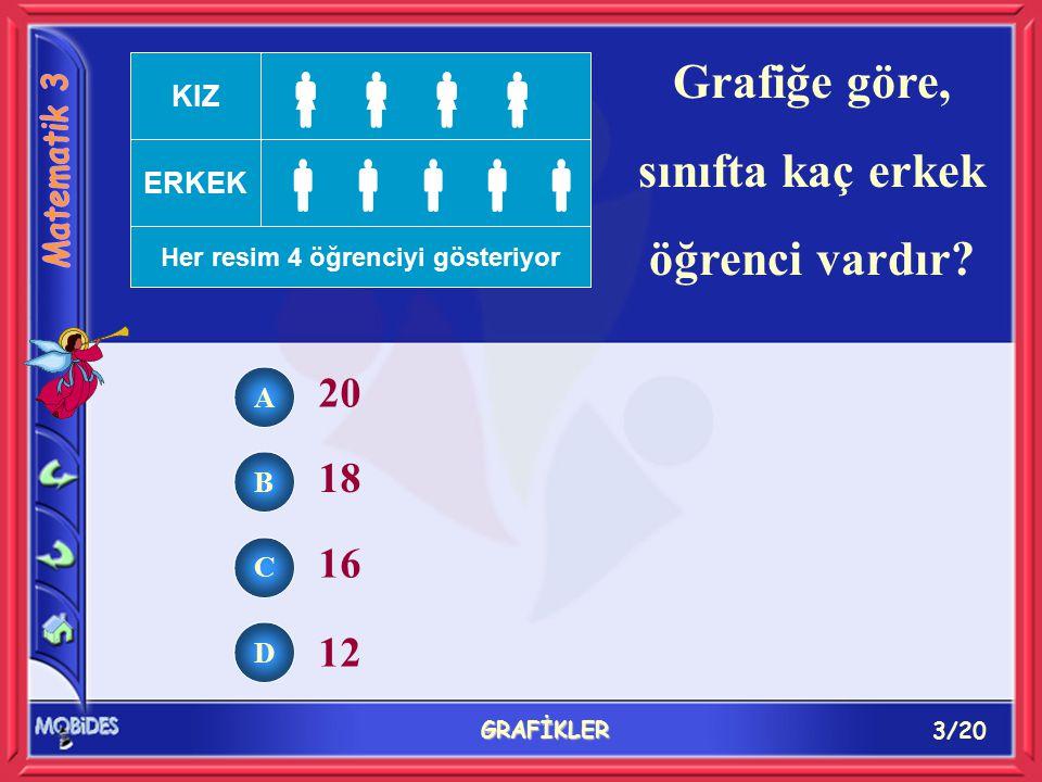 3/20 GRAFİKLER Grafiğe göre, sınıfta kaç erkek öğrenci vardır.