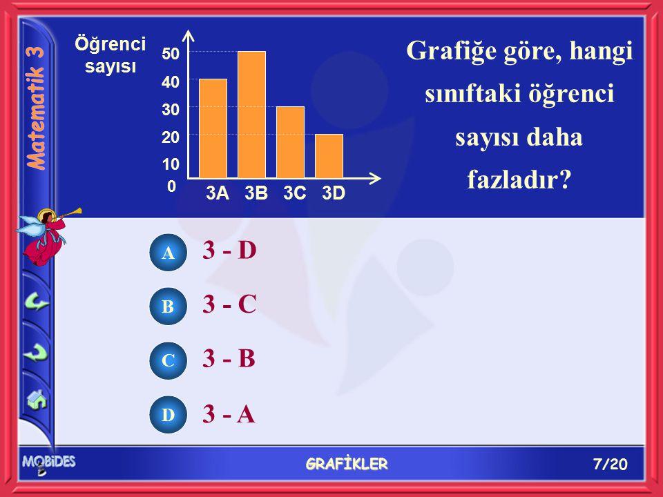 7/20 GRAFİKLER Grafiğe göre, hangi sınıftaki öğrenci sayısı daha fazladır.