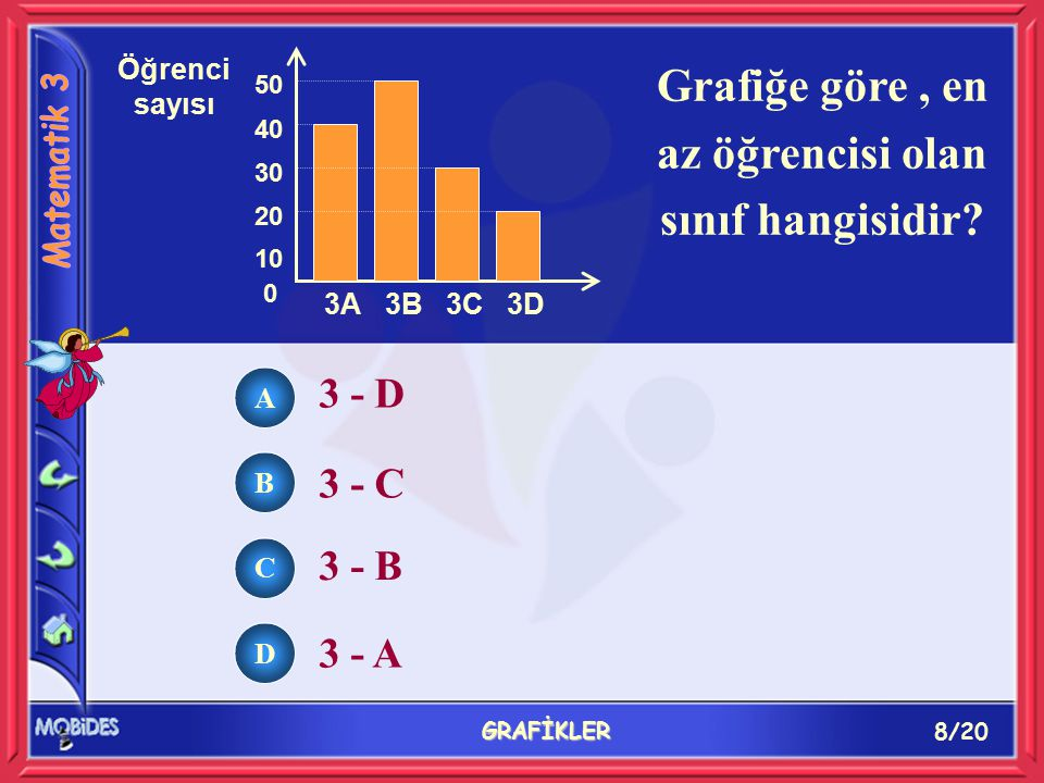 8/20 GRAFİKLER Grafiğe göre, en az öğrencisi olan sınıf hangisidir? 3 - D 3 - C 3 - B 3 - A 0 10 20 30 40 3A3B3C3D 50 Öğrenci sayısı A B C D