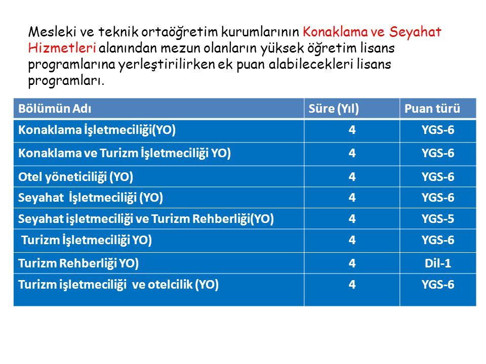 Bölümün AdıSüre (Yıl)Puan türü Konaklama İşletmeciliği(YO)4YGS-6 Konaklama ve Turizm İşletmeciliği YO)4YGS-6 Otel yöneticiliği (YO)4YGS-6 Seyahat İşletmeciliği (YO)4YGS-6 Seyahat işletmeciliği ve Turizm Rehberliği(YO)4YGS-5 Turizm İşletmeciliği YO)4YGS-6 Turizm Rehberliği YO)4Dil-1 Turizm işletmeciliği ve otelcilik (YO)4YGS-6 Mesleki ve teknik ortaöğretim kurumlarının Konaklama ve Seyahat Hizmetleri alanından mezun olanların yüksek öğretim lisans programlarına yerleştirilirken ek puan alabilecekleri lisans programları.