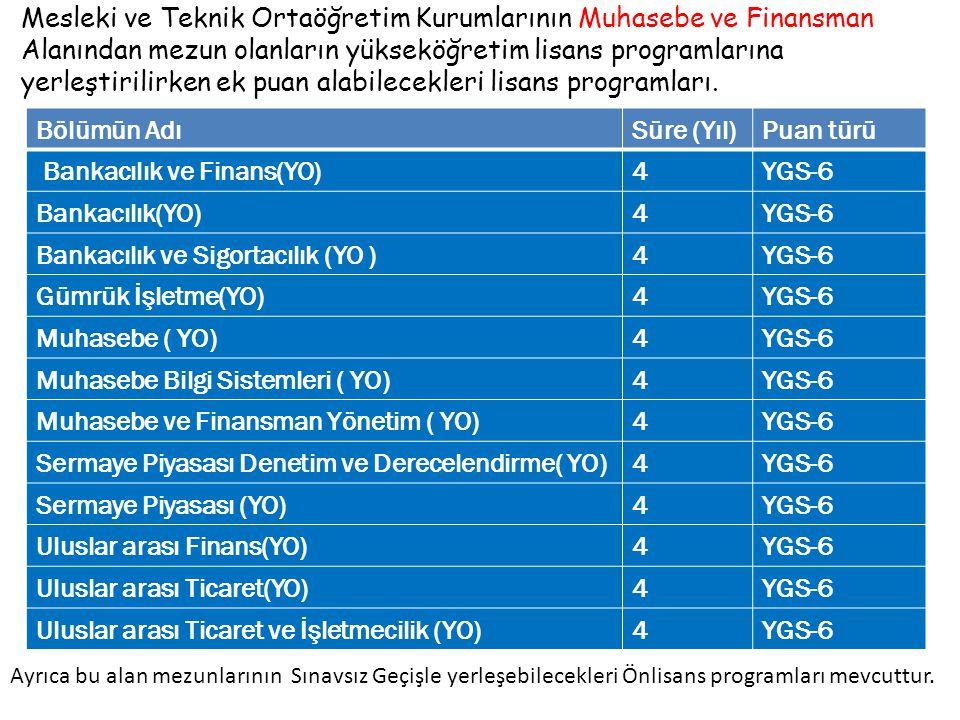 Bölümün AdıSüre (Yıl)Puan türü Bankacılık ve Finans(YO)4YGS-6 Bankacılık(YO)4YGS-6 Bankacılık ve Sigortacılık (YO )4YGS-6 Gümrük İşletme(YO)4YGS-6 Muhasebe ( YO)4YGS-6 Muhasebe Bilgi Sistemleri ( YO)4YGS-6 Muhasebe ve Finansman Yönetim ( YO)4YGS-6 Sermaye Piyasası Denetim ve Derecelendirme( YO)4YGS-6 Sermaye Piyasası (YO)4YGS-6 Uluslar arası Finans(YO)4YGS-6 Uluslar arası Ticaret(YO)4YGS-6 Uluslar arası Ticaret ve İşletmecilik (YO)4YGS-6 Ayrıca bu alan mezunlarının Sınavsız Geçişle yerleşebilecekleri Önlisans programları mevcuttur.
