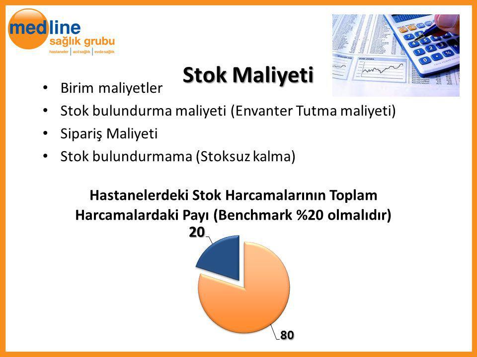 Stok Maliyeti Birim maliyetler Stok bulundurma maliyeti (Envanter Tutma maliyeti) Sipariş Maliyeti Stok bulundurmama (Stoksuz kalma)