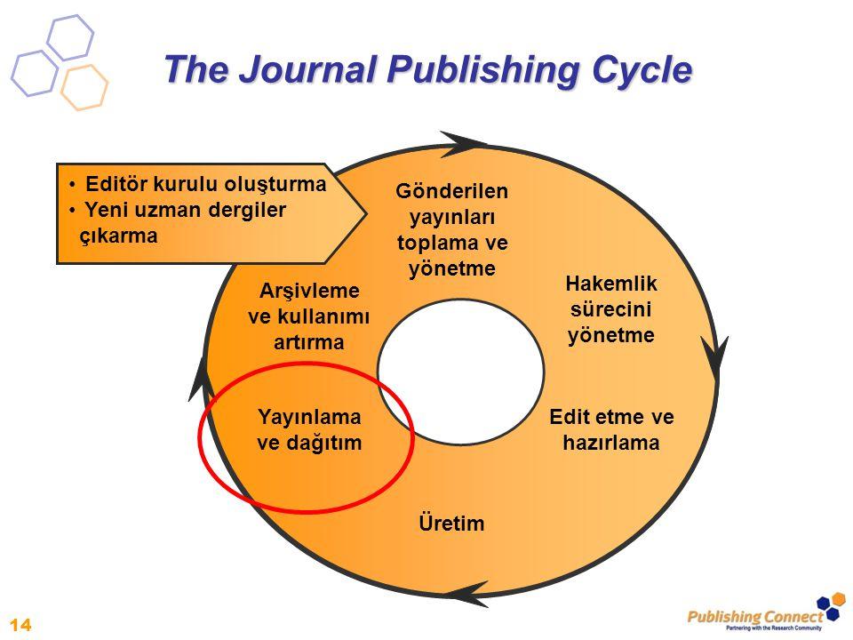 14 Gönderilen yayınları toplama ve yönetme Hakemlik sürecini yönetme Üretim Yayınlama ve dağıtım Edit etme ve hazırlama Arşivleme ve kullanımı artırma Editör kurulu oluşturma Yeni uzman dergiler çıkarma The Journal Publishing Cycle