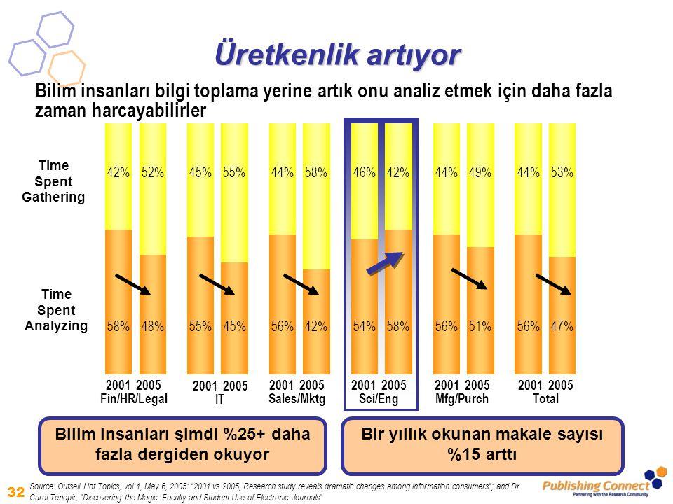 32 58% 42% 48% 52% 55% 45% 55% 56% 44% 42% 58% 54% 46% 58% 42% 56% 44% 51% 49% 56% 44% 47% 53% 2001 2005 Fin/HR/Legal 2001 2005 Sci/Eng 2001 2005 Mfg/Purch 2001 2005 Total 2001 2005 IT 2001 2005 Sales/Mktg Source: Outsell Hot Topics, vol 1, May 6, 2005: 2001 vs 2005, Research study reveals dramatic changes among information consumers ; and Dr Carol Tenopir, Discovering the Magic: Faculty and Student Use of Electronic Journals Bilim insanları bilgi toplama yerine artık onu analiz etmek için daha fazla zaman harcayabilirler Time Spent Gathering Time Spent Analyzing Üretkenlik artıyor Bilim insanları şimdi %25+ daha fazla dergiden okuyor Bir yıllık okunan makale sayısı %15 arttı