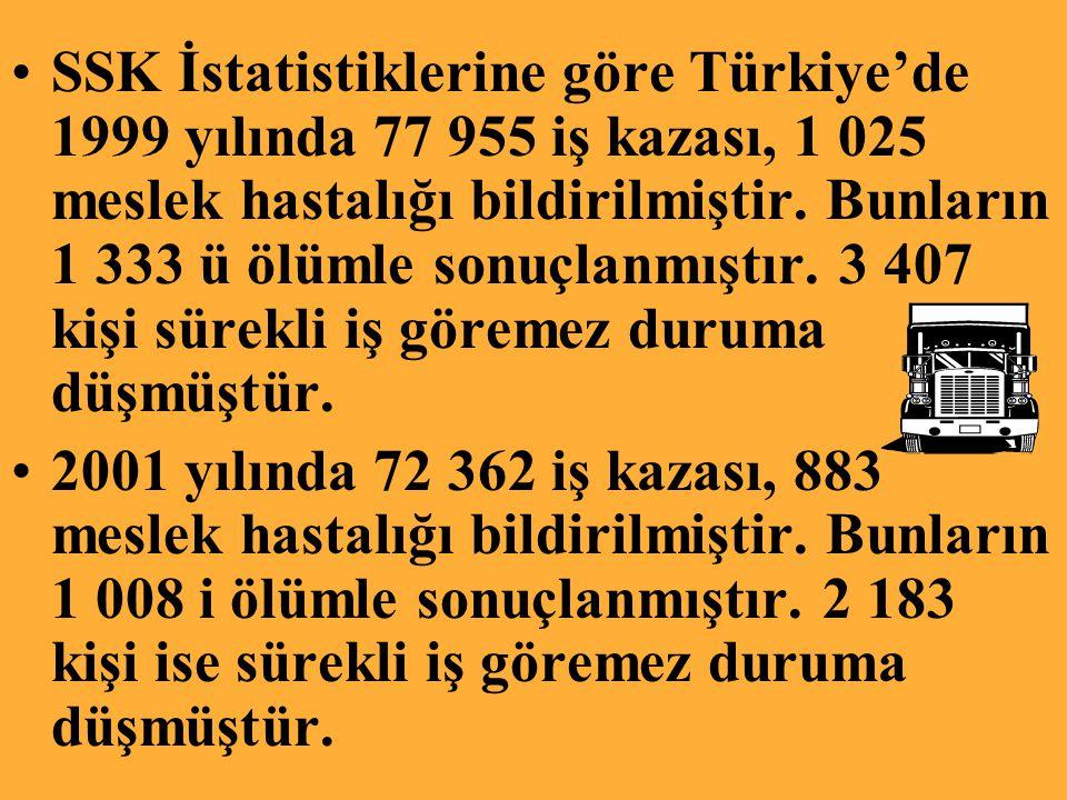 SSK İstatistiklerine göre Türkiye'de 1999 yılında 77 955 iş kazası, 1 025 meslek hastalığı bildirilmiştir.