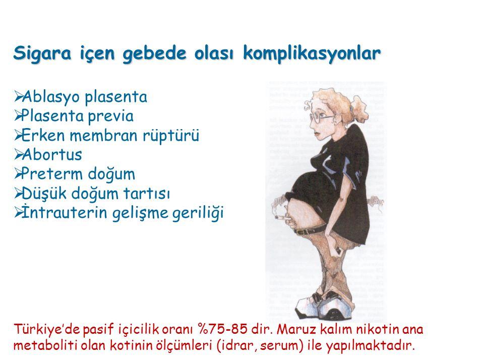 Sigara içen gebede olası komplikasyonlar  Ablasyo plasenta  Plasenta previa  Erken membran rüptürü  Abortus  Preterm doğum  Düşük doğum tartısı  İntrauterin gelişme geriliği Türkiye'de pasif içicilik oranı %75-85 dir.