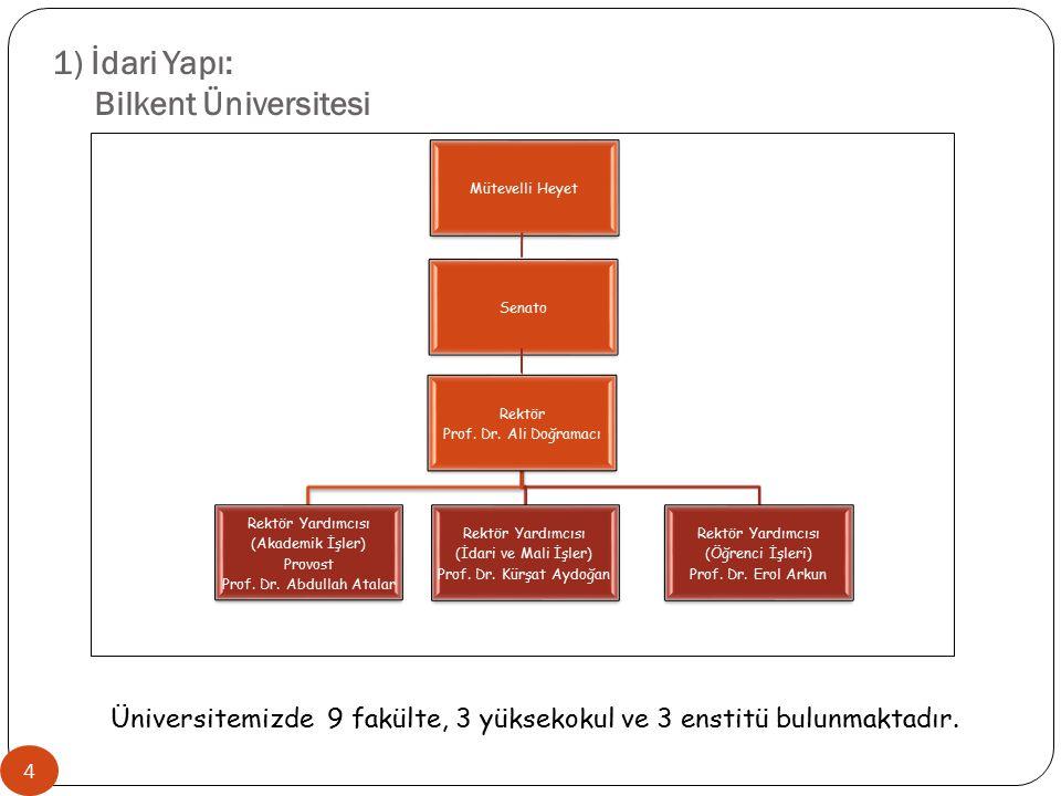1) İdari Yapı: Bilkent Üniversitesi Mütevelli Heyet Senato Rektör Prof. Dr. Ali Doğramacı Rektör Yardımcısı (Akademik İşler) Provost Prof. Dr. Abdulla