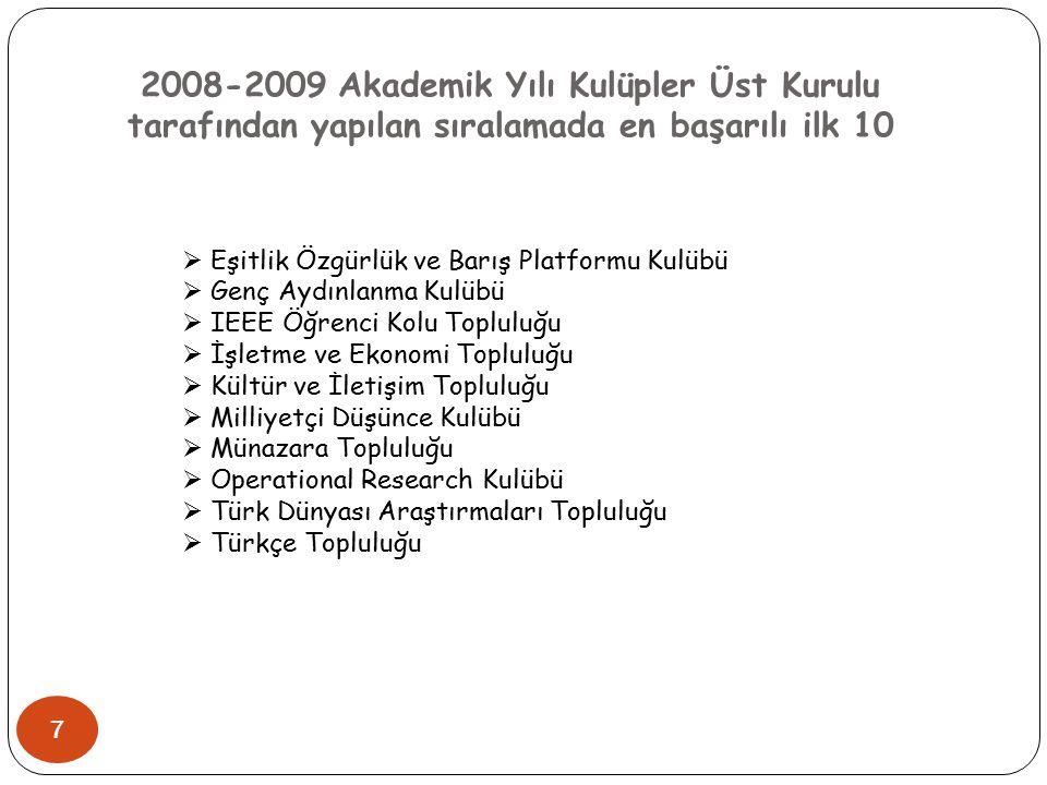 2008-2009 Akademik Yılı Kulüpler Üst Kurulu tarafından yapılan sıralamada en başarılı ilk 10 7  Eşitlik Özgürlük ve Barış Platformu Kulübü  Genç Ayd