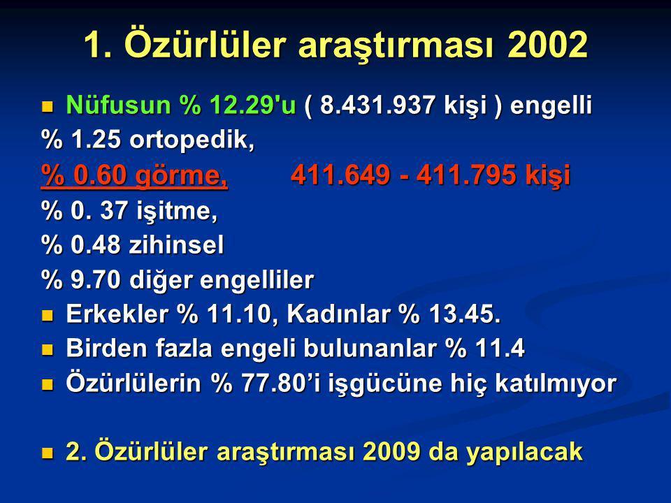 1. Özürlüler araştırması 2002 Nüfusun % 12.29'u ( 8.431.937 kişi ) engelli Nüfusun % 12.29'u ( 8.431.937 kişi ) engelli % 1.25 ortopedik, % 0.60 görme