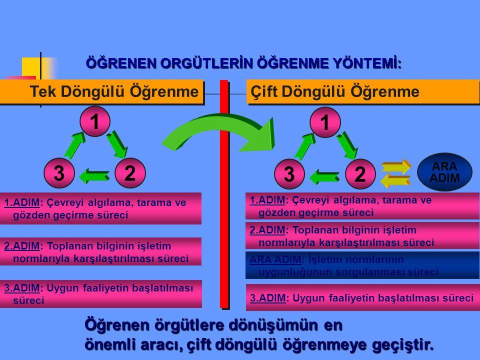 Orgütsel öğrenme; yeni düşünme yöntemleri önerir. Orgütsnel öğrenmeyi, geleneksel yaklaşımlardan farklı kılan yanı; sistem düşüncesidir.
