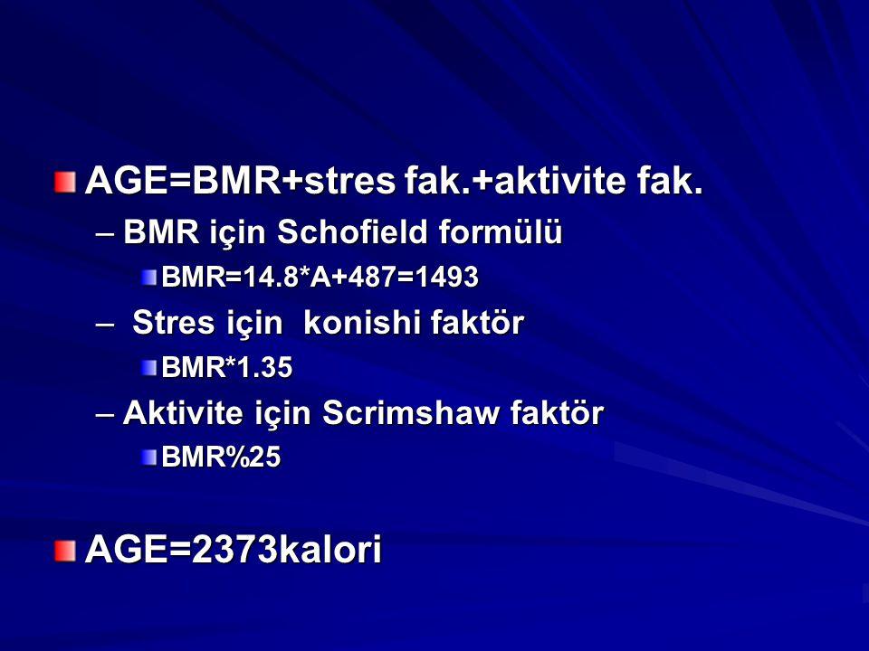 AGE=BMR+stres fak.+aktivite fak. –BMR için Schofield formülü BMR=14.8*A+487=1493 – Stres için konishi faktör BMR*1.35 –Aktivite için Scrimshaw faktör