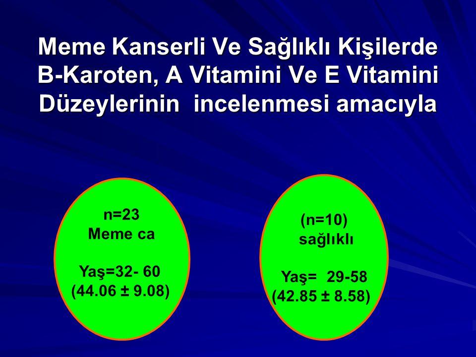 Meme Kanserli Ve Sağlıklı Kişilerde Β-Karoten, A Vitamini Ve E Vitamini Düzeylerinin incelenmesi amacıyla n=23 Meme ca Yaş=32- 60 (44.06 ± 9.08) (n=10) sağlıklı Yaş= 29-58 (42.85 ± 8.58)