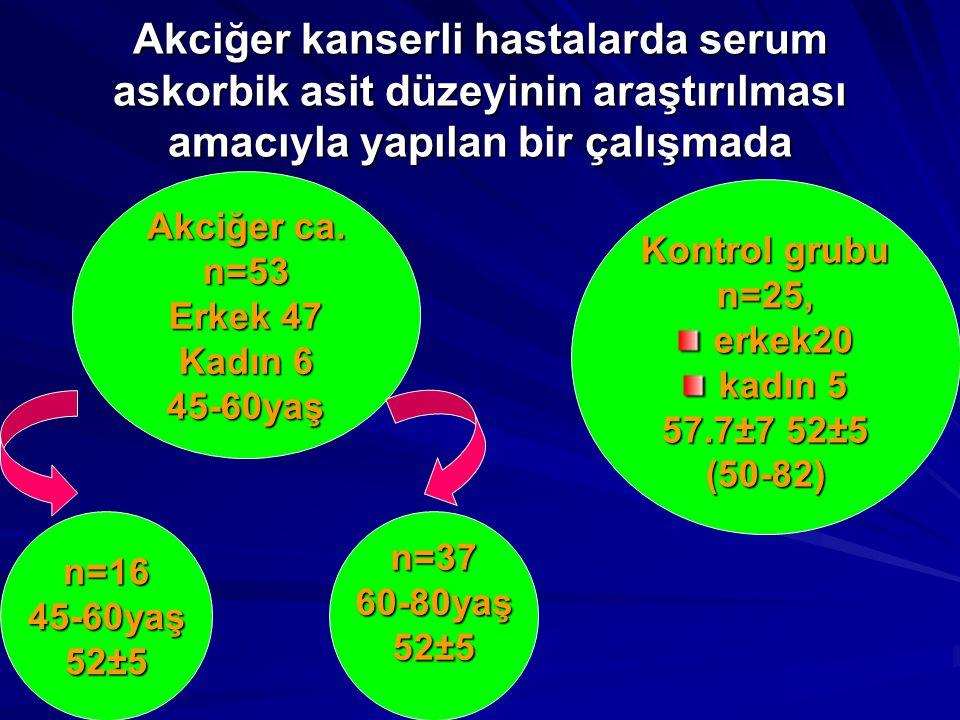 Akciğer kanserli hastalarda serum askorbik asit düzeyinin araştırılması amacıyla yapılan bir çalışmada Akciğer ca. n=53 Erkek 47 Kadın 6 45-60yaş Kont
