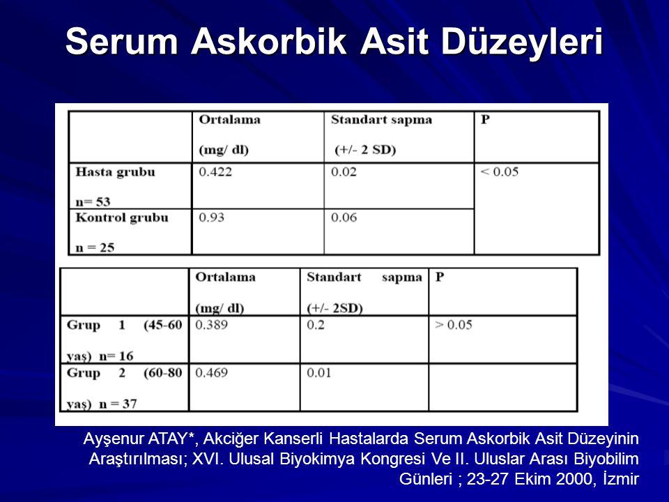 Serum Askorbik Asit Düzeyleri Ayşenur ATAY*, Akciğer Kanserli Hastalarda Serum Askorbik Asit Düzeyinin Araştırılması; XVI. Ulusal Biyokimya Kongresi V