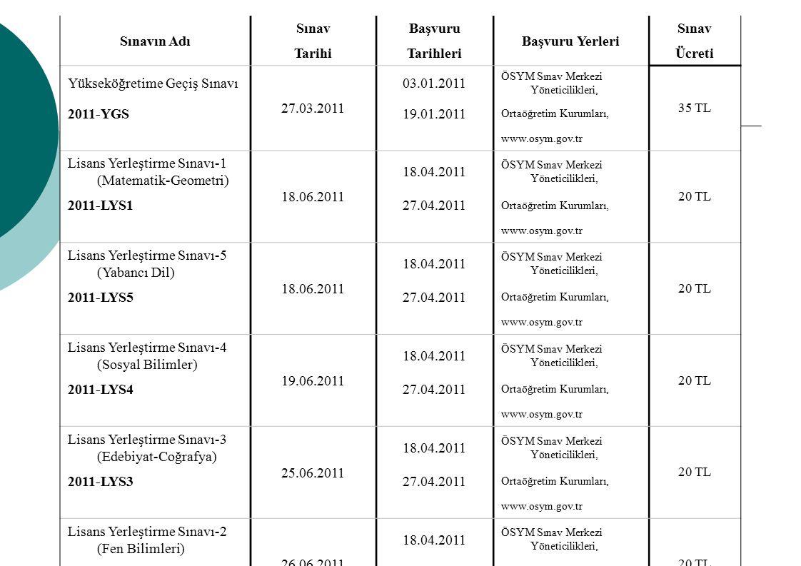 Sınavın Adı SınavBaşvuru Başvuru Yerleri Sınav TarihiTarihleriÜcreti Yükseköğretime Geçiş Sınavı 27.03.2011 03.01.2011 ÖSYM Sınav Merkezi Yöneticilikl