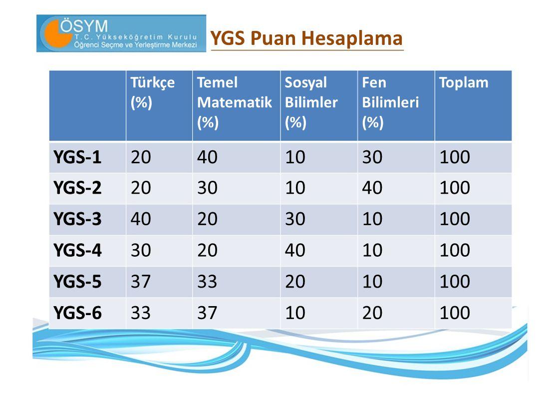 YGS Puan Hesaplama TürkçeTemelSosyalFenToplam (%)MatematikBilimlerBilimleri (%) YGS‐120401030100 YGS‐220301040100 YGS‐340203010100 YGS‐430204010100 YG