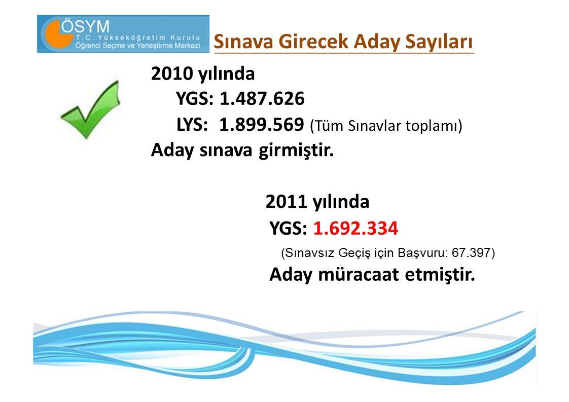 Sınava Girecek Aday Sayıları 2010 yılında YGS: 1.487.626 LYS: 1.899.569 (Tüm Sınavlar toplamı) Aday sınava girmiştir. 2011 yılında YGS: 1.692.334 Aday