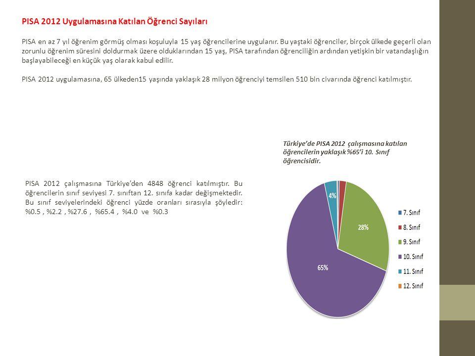 PISA 2012 Uygulamasına Katılan Öğrenci Sayıları PISA en az 7 yıl öğrenim görmüş olması koşuluyla 15 yaş öğrencilerine uygulanır.