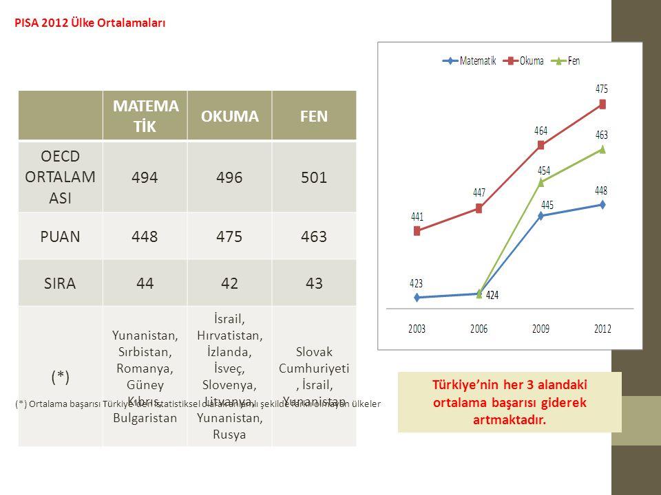 PISA 2012 Ülke Ortalamaları Türkiye'nin her 3 alandaki ortalama başarısı giderek artmaktadır.