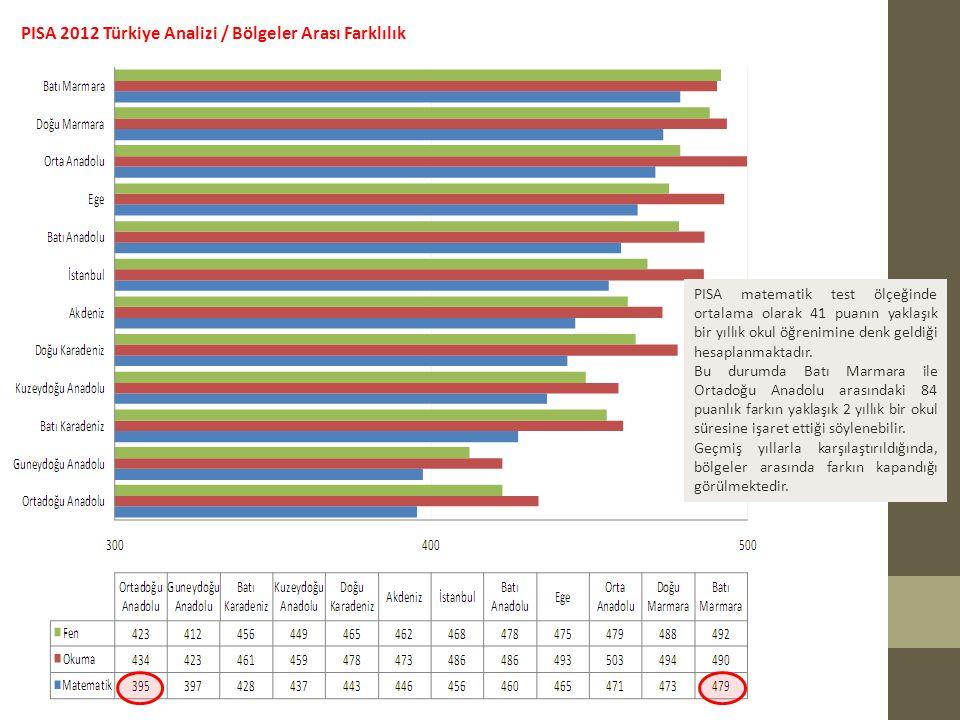 PISA 2012 Türkiye Analizi / Bölgeler Arası Farklılık PISA matematik test ölçeğinde ortalama olarak 41 puanın yaklaşık bir yıllık okul öğrenimine denk geldiği hesaplanmaktadır.