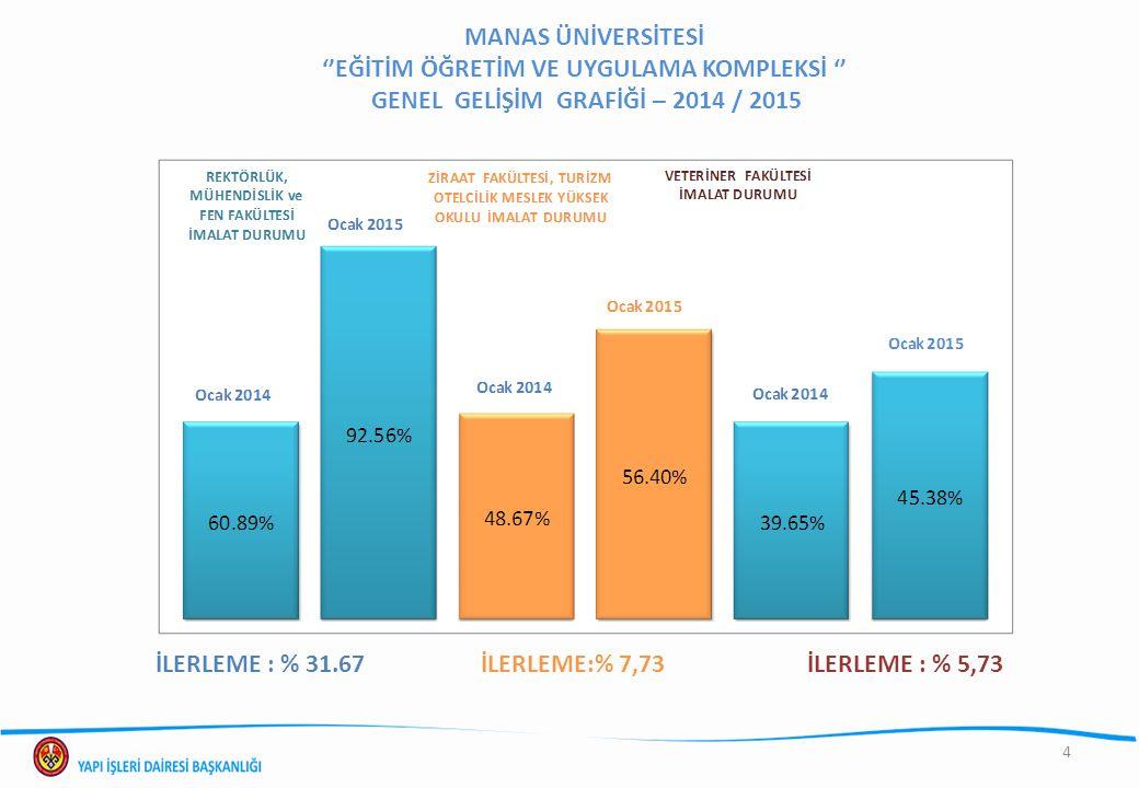 MANAS ÜNİVERSİTESİ ''EĞİTİM ÖĞRETİM VE UYGULAMA KOMPLEKSİ '' GENEL GELİŞİM GRAFİĞİ – 2014 / 2015 İLERLEME : % 31.67İLERLEME:% 7,73İLERLEME : % 5,73 4