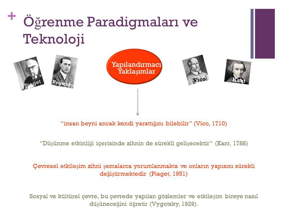 """+ 15 """"insan beyni ancak kendi yarattı ğ ını bilebilir"""" (Vico, 1710) """"Dü ş ünme etkinli ğ i içerisinde zihnin de sürekli geli ş ecektir"""" (Kant, 1788) Ç"""