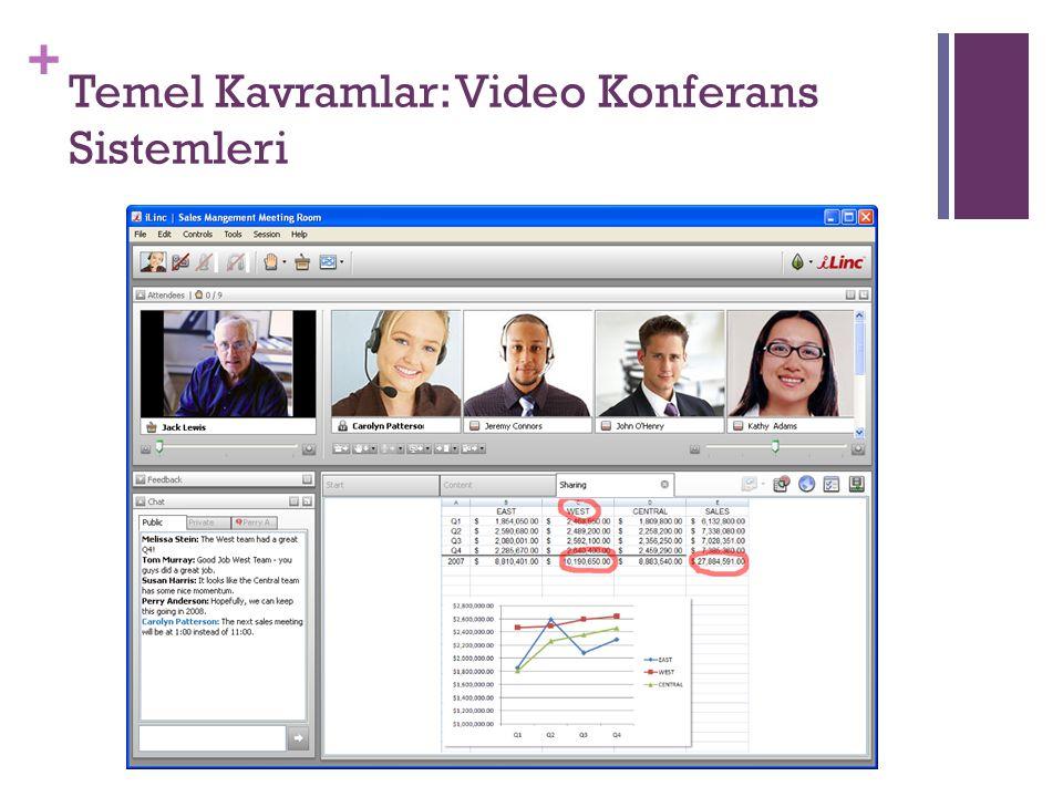 + Temel Kavramlar: Video Konferans Sistemleri
