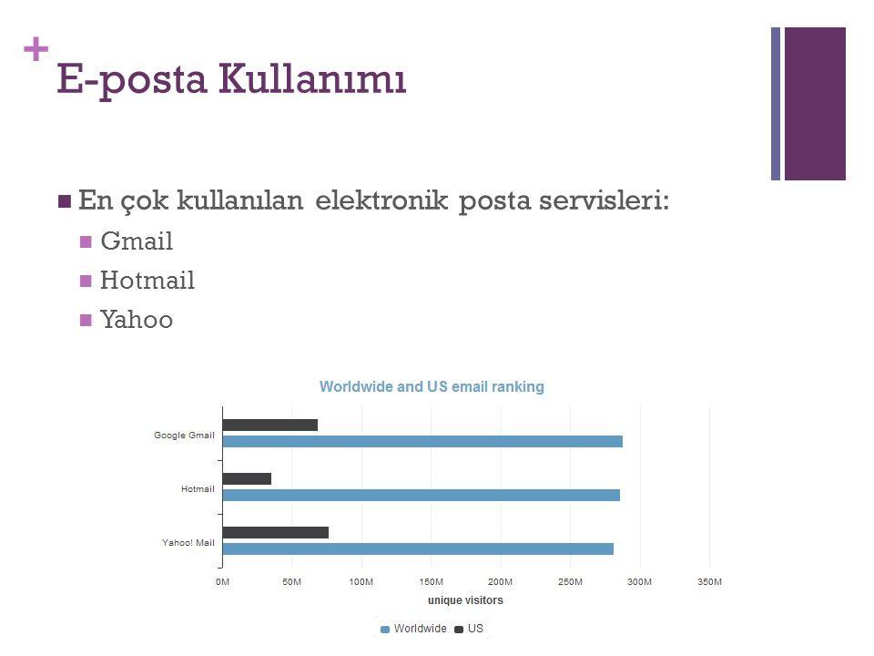 + E-posta Kullanımı En çok kullanılan elektronik posta servisleri: Gmail Hotmail Yahoo