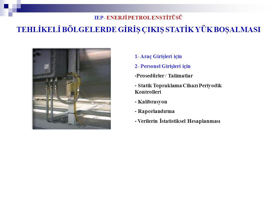 IEP- ENERJİ PETROL ENSTİTÜSÜ 21 TEHLİKELİ BÖLGELERDE GİRİŞ ÇIKIŞ STATİK YÜK BOŞALMASI 1- Araç Girişleri için 2- Personel Girişleri için -Prosedürler /