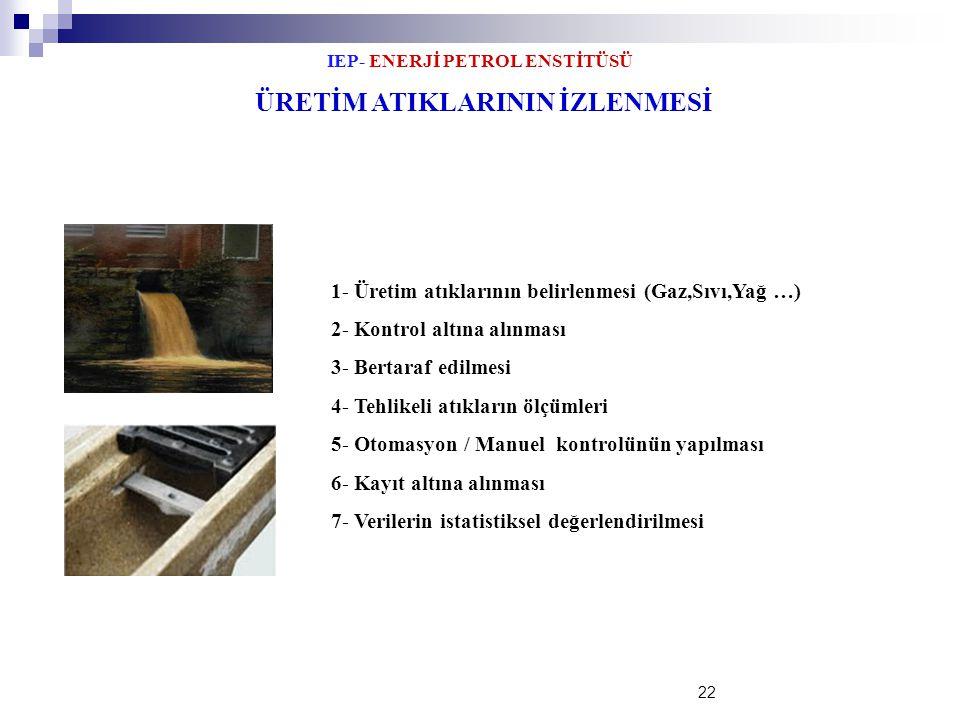IEP- ENERJİ PETROL ENSTİTÜSÜ 22 ÜRETİM ATIKLARININ İZLENMESİ 1- Üretim atıklarının belirlenmesi (Gaz,Sıvı,Yağ …) 2- Kontrol altına alınması 3- Bertara