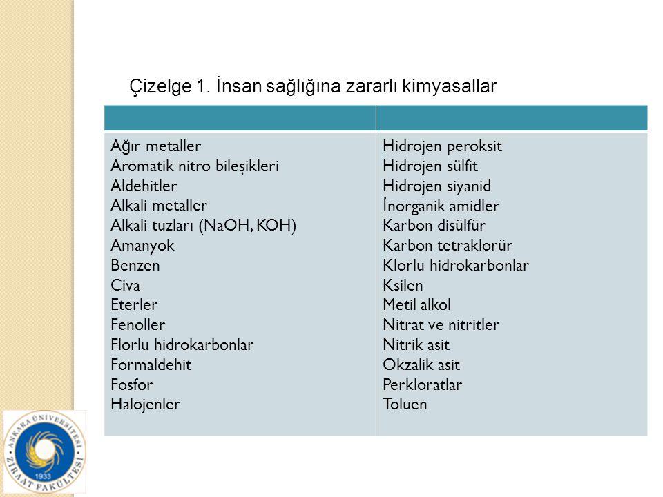 A ğ ır metaller Aromatik nitro bileşikleri Aldehitler Alkali metaller Alkali tuzları (NaOH, KOH) Amanyok Benzen Civa Eterler Fenoller Florlu hidrokarb