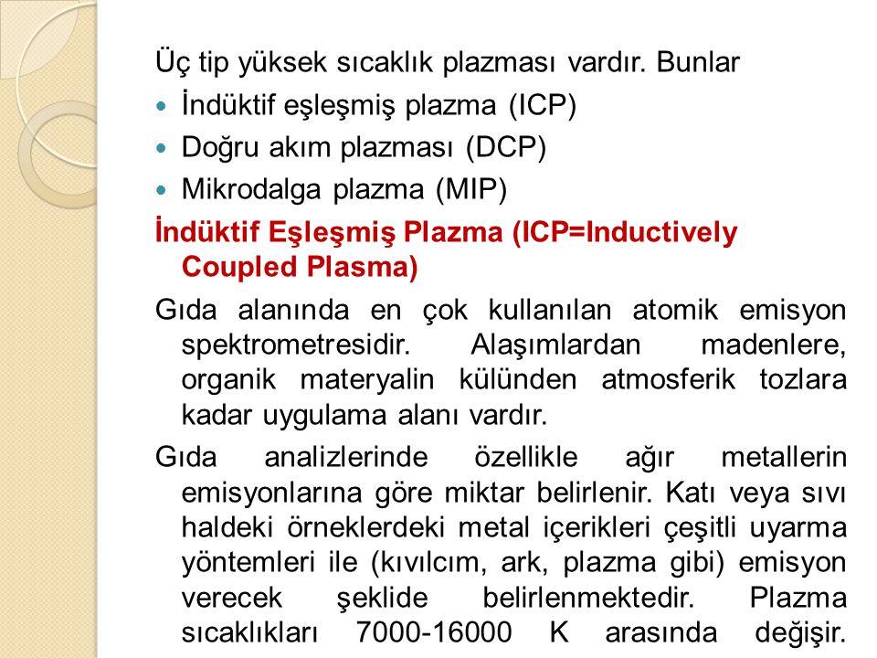 Üç tip yüksek sıcaklık plazması vardır. Bunlar İndüktif eşleşmiş plazma (ICP) Doğru akım plazması (DCP) Mikrodalga plazma (MIP) İndüktif Eşleşmiş Plaz
