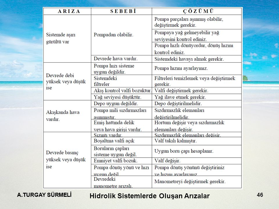 A.TURGAY SÜRMELİ 46 Hidrolik Sistemlerde Oluşan Arızalar
