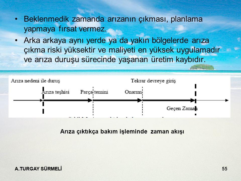 A.TURGAY SÜRMELİ 55 Beklenmedik zamanda arızanın çıkması, planlama yapmaya fırsat vermez.