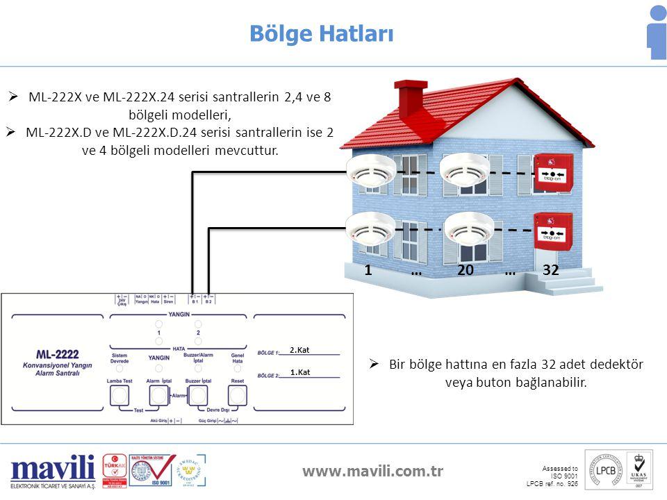 www.mavili.com.tr Assessed to ISO 9001 LPCB ref. no. 926 Bölge Hatları  ML-222X ve ML-222X.24 serisi santrallerin 2,4 ve 8 bölgeli modelleri,  ML-22