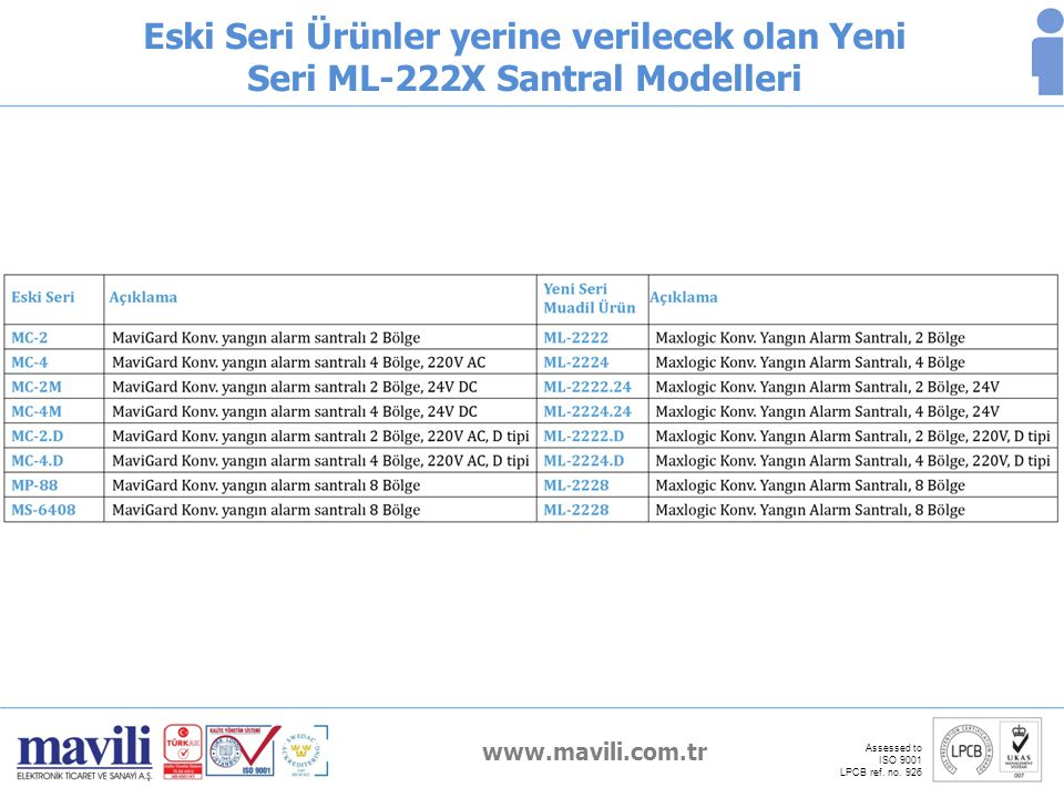 www.mavili.com.tr Assessed to ISO 9001 LPCB ref. no. 926 Eski Seri Ürünler yerine verilecek olan Yeni Seri ML-222X Santral Modelleri