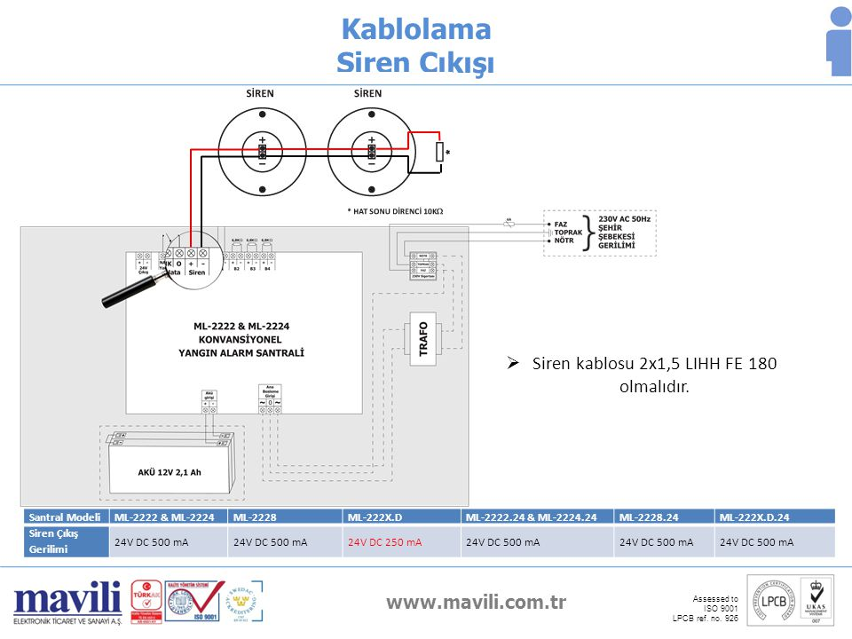 www.mavili.com.tr Assessed to ISO 9001 LPCB ref. no. 926 Kablolama Siren Çıkışı Santral ModeliML-2222 & ML-2224ML-2228ML-222X.DML-2222.24 & ML-2224.24