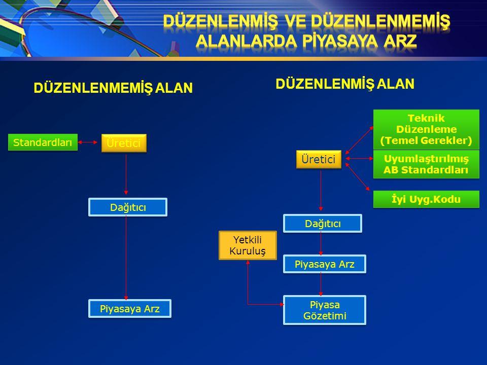 Teknik Düzenleme (Temel Gerekler) Teknik Düzenleme (Temel Gerekler) Uyumlaştırılmış AB Standardları İyi Uyg.Kodu Üretici Dağıtıcı Piyasaya Arz Piyasa