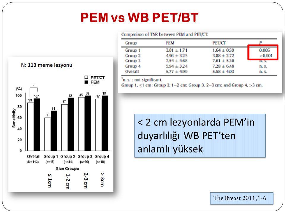 PEM vs WB PET/BT < 2 cm lezyonlarda PEM'in duyarlılığı WB PET'ten anlamlı yüksek The Breast 2011;1-6