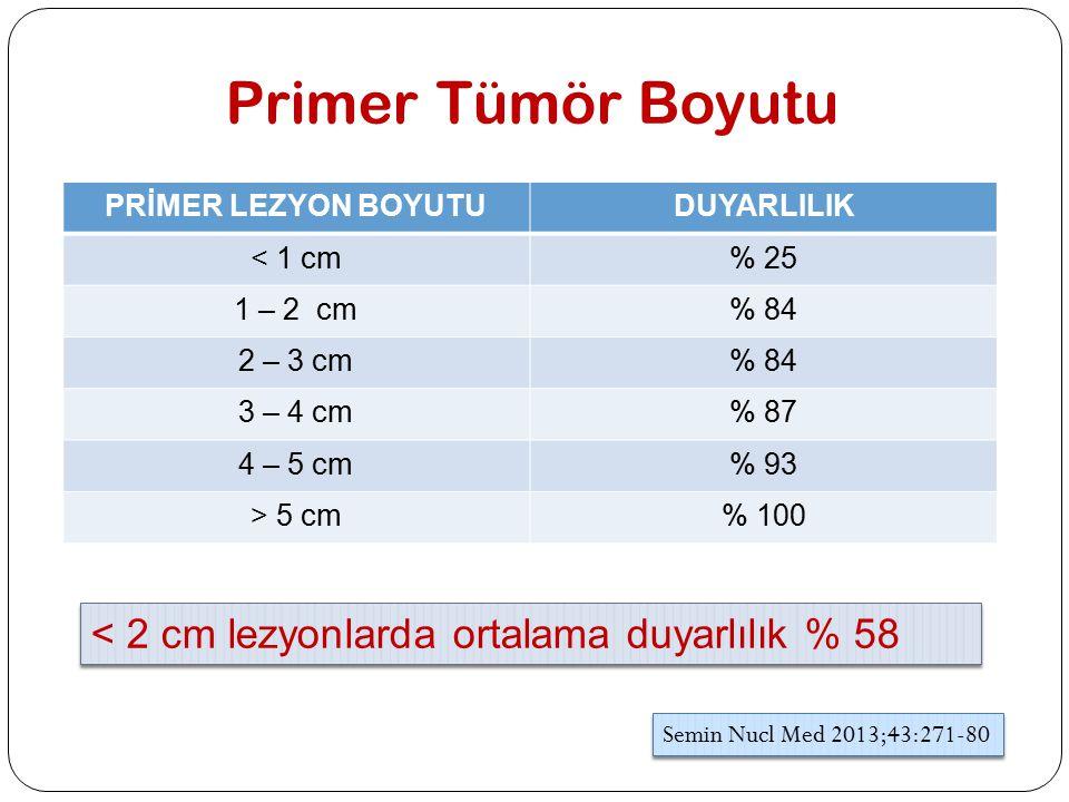 Primer Tümör Boyutu PRİMER LEZYON BOYUTUDUYARLILIK < 1 cm% 25 1 – 2 cm% 84 2 – 3 cm% 84 3 – 4 cm% 87 4 – 5 cm% 93 > 5 cm% 100 Semin Nucl Med 2013;43:2