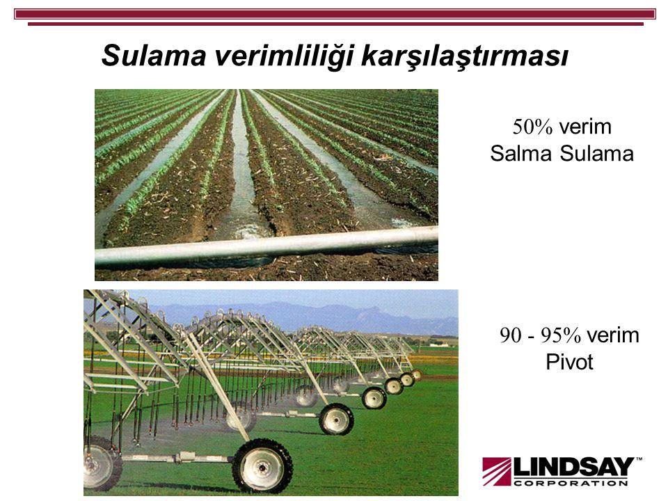 Sulama verimliliği karşılaştırması 50% verim Salma Sulama 90 - 95% verim Pivot