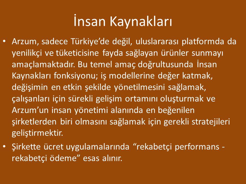 İnsan Kaynakları Arzum, sadece Türkiye'de değil, uluslararası platformda da yenilikçi ve tüketicisine fayda sağlayan ürünler sunmayı amaçlamaktadır. B