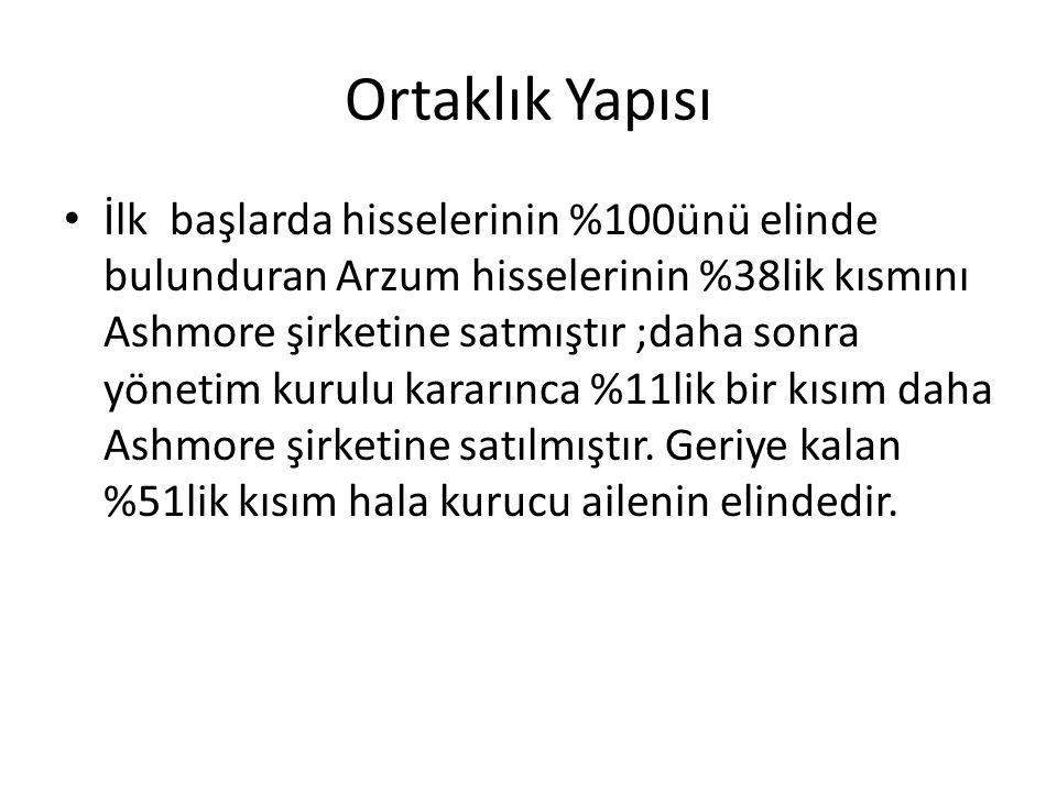 İnsan Kaynakları Arzum, sadece Türkiye'de değil, uluslararası platformda da yenilikçi ve tüketicisine fayda sağlayan ürünler sunmayı amaçlamaktadır.