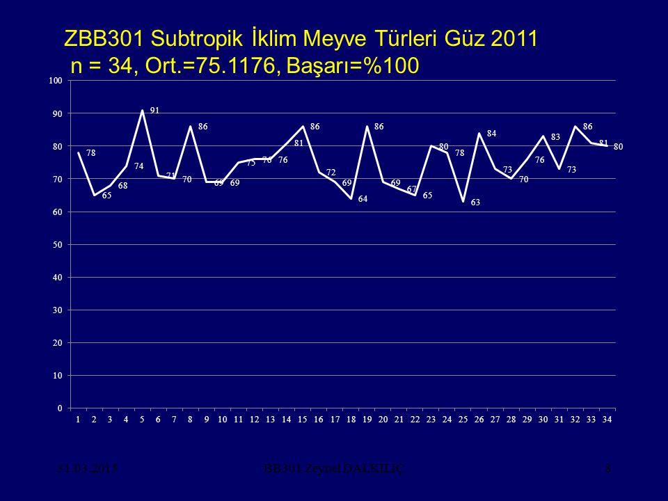 31.03.201539 Türkiye - Meyvecilik (DİE 2003)(000) Ağaç sayısı(adet) Meyve MeyveToplamverenvermeyen Üretim(t) % Toplam644 542574 13670 406 14 010 Yum.
