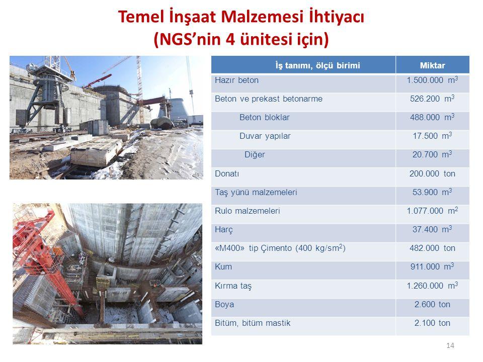 Temel İnşaat Malzemesi İhtiyacı (NGS'nin 4 ünitesi için) 14 İş tanımı, ölçü birimiMiktar Hazır beton1.500.000 m 3 Beton ve prekast betonarme526.200 m 3 Beton bloklar488.000 m 3 Duvar yapılar17.500 m 3 Diğer20.700 m 3 Donatı200.000 ton Taş yünü malzemeleri53.900 m 3 Rulo malzemeleri1.077.000 m 2 Harç37.400 m 3 «M400» tip Çimento (400 kg/sm 2 )482.000 ton Kum911.000 m 3 Kırma taş1.260.000 m 3 Boya2.600 ton Bitüm, bitüm mastik2.100 ton