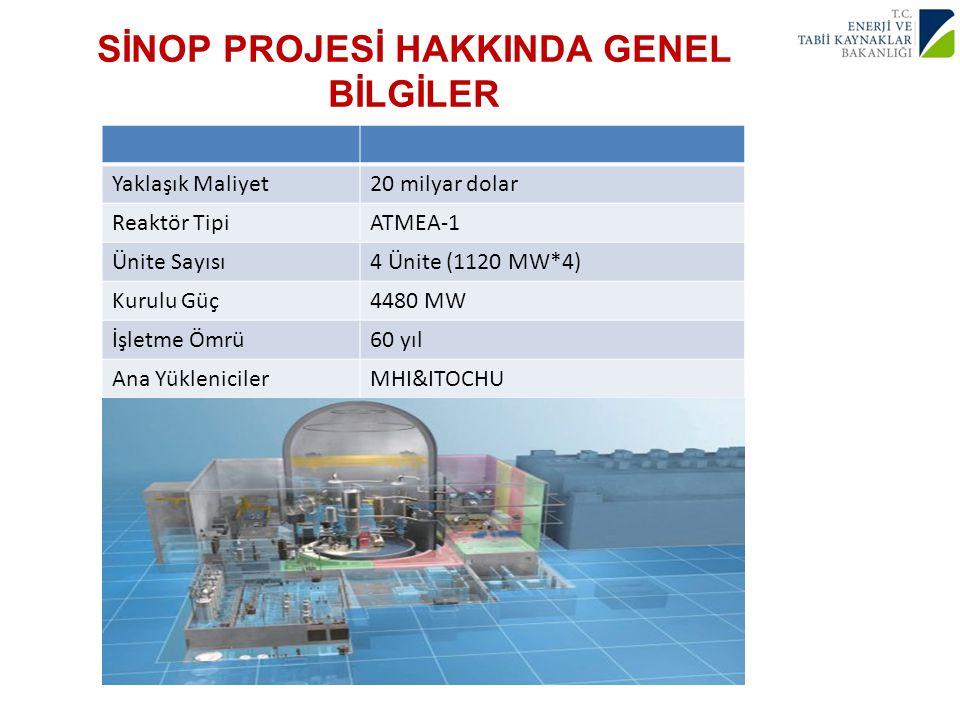 SİNOP PROJESİ HAKKINDA GENEL BİLGİLER Yaklaşık Maliyet20 milyar dolar Reaktör TipiATMEA-1 Ünite Sayısı4 Ünite (1120 MW*4) Kurulu Güç4480 MW İşletme Ömrü60 yıl Ana YüklenicilerMHI&ITOCHU