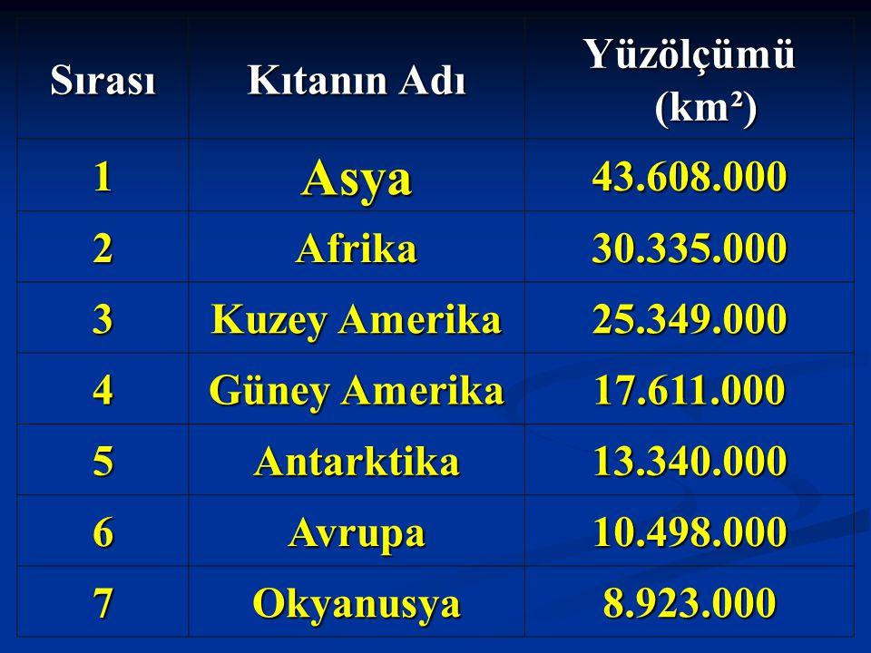 SırasıÜlke Petrol Rezervi (milyar ton) Petrol Rezervi (milyar ton) Üretim Miktarı Üretim Miktarı (ton- 2000 yılı) 1 Suudi Arabistan 35,4412.000.000 2Irak13,6125.000.000 3 Birleşik Arap Emirlikleri 13111.000.000 4Kuveyt1399.000.000 5İran12,7175.000.000 6Venezüella8,6161.000.000 7 Rusya Federasyonu 8294.000.000 8Meksika6,1171.000.000 9ABD3,6358.000.000 10Çin3,3159.000.000