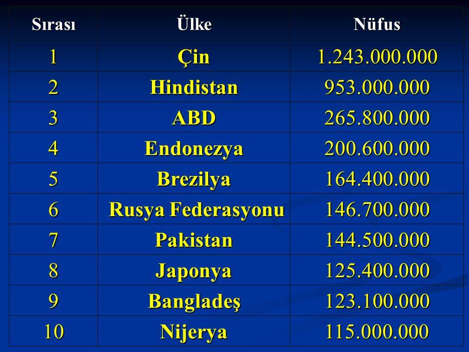 SırasıÜlkeNüfus 1Çin1.243.000.000 2Hindistan953.000.000 3ABD265.800.000 4Endonezya200.600.000 5Brezilya164.400.000 6 Rusya Federasyonu Rusya Federasyo